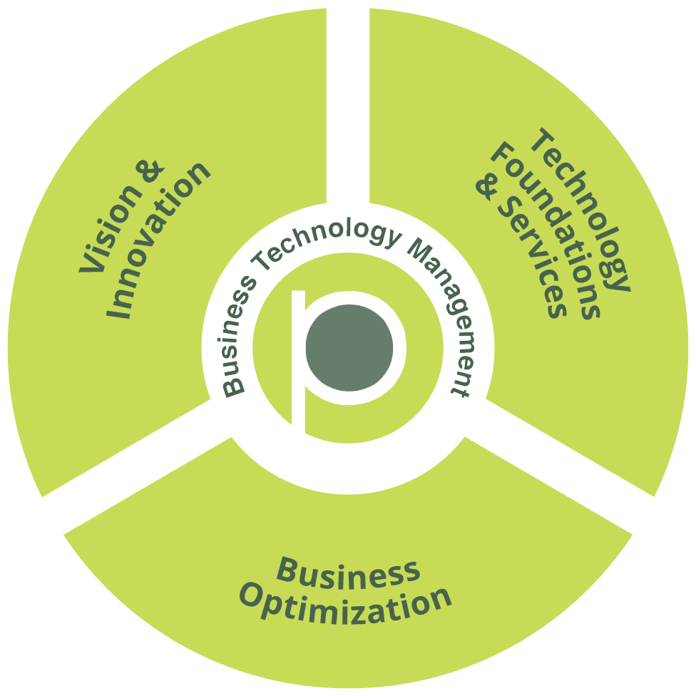 Wheel of business technology management